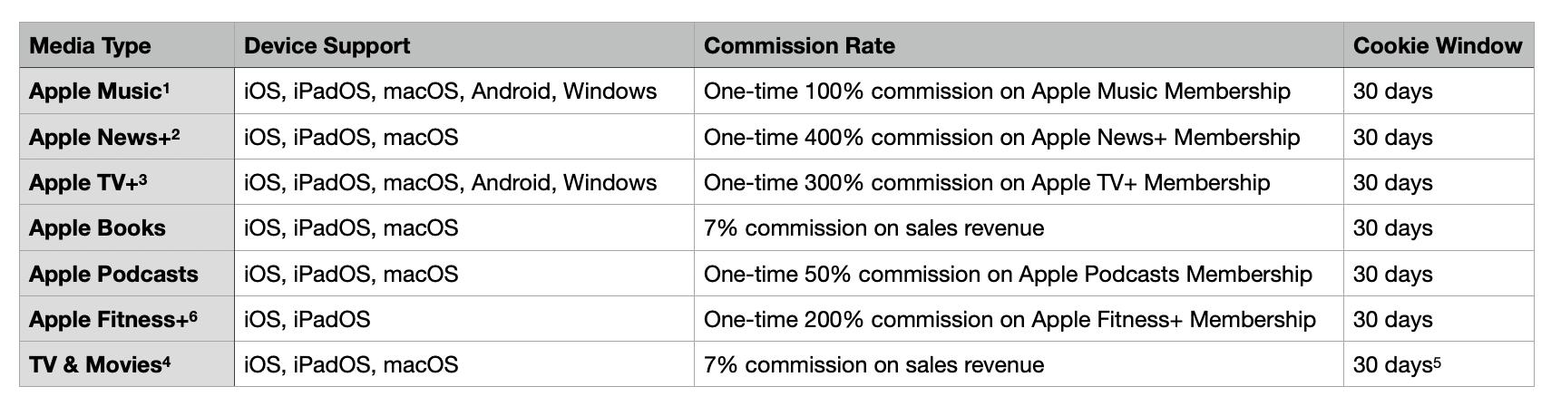 Commission Grid August 2021